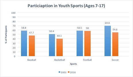Participation in Youth Sports (Ages 7-17)