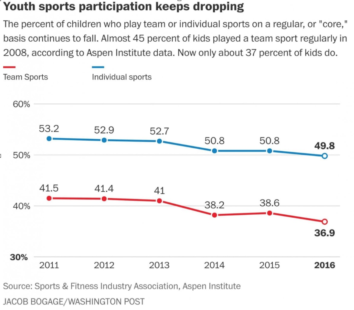Youth sports participation keeps dropping
