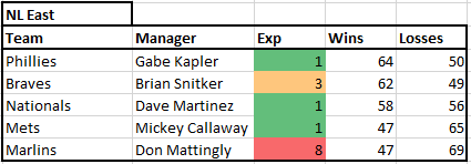 NL East Managers