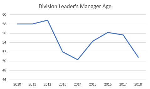 Division Leaders Manager Age