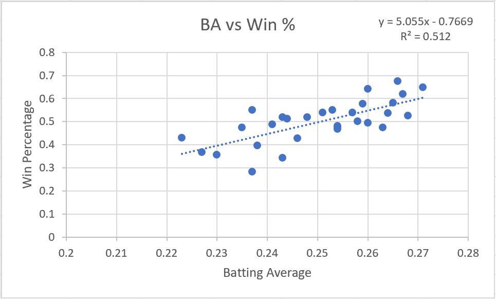BA vs Win Percentage