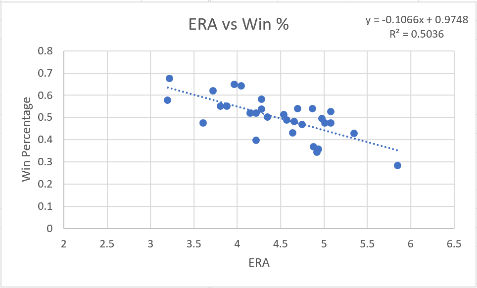 ERA vs Win Percentage