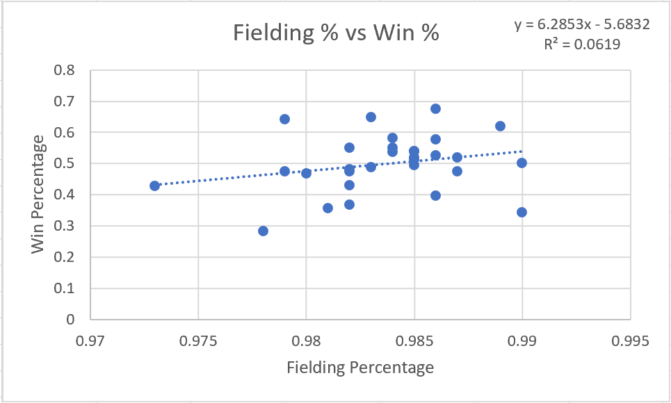 Fielding Percentage vs Win Percentage