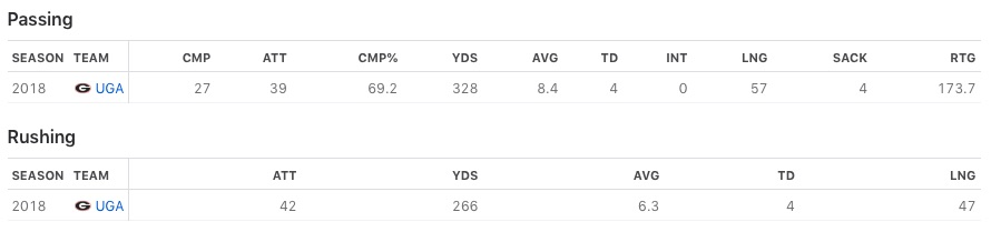 Justin Fields' Passing and Rushing Stats