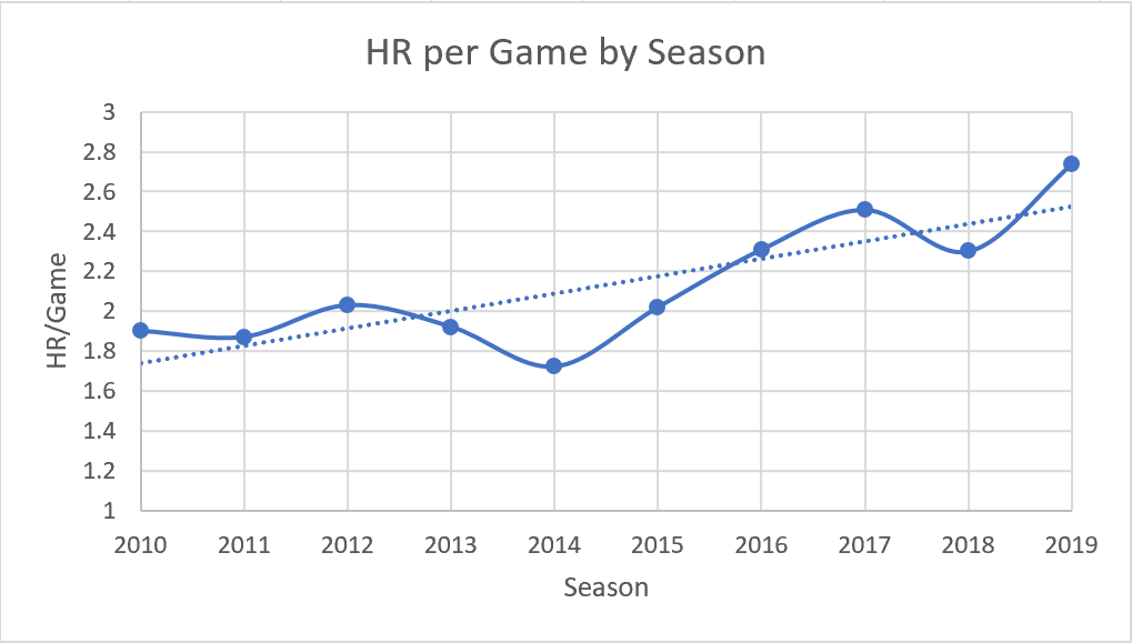 Home Runs per Game by Season
