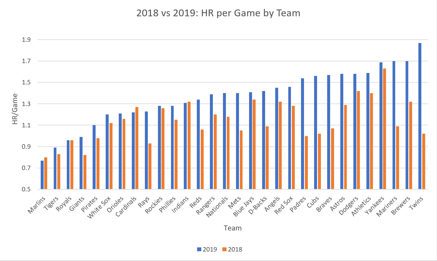 Home Runs per Game by Team