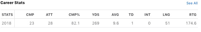 Martell's Career Stats