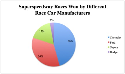 NASCAR races won by manufacturer