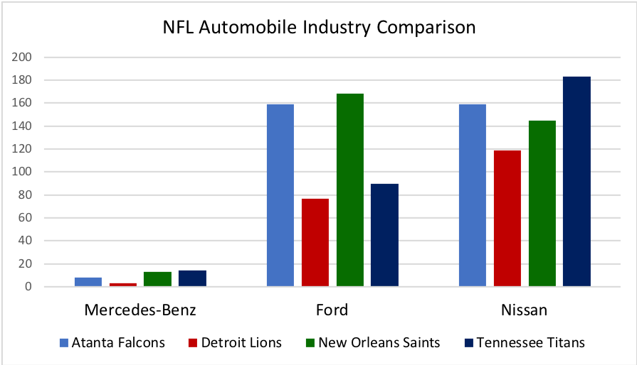 NFL Automobile Industry Comparison