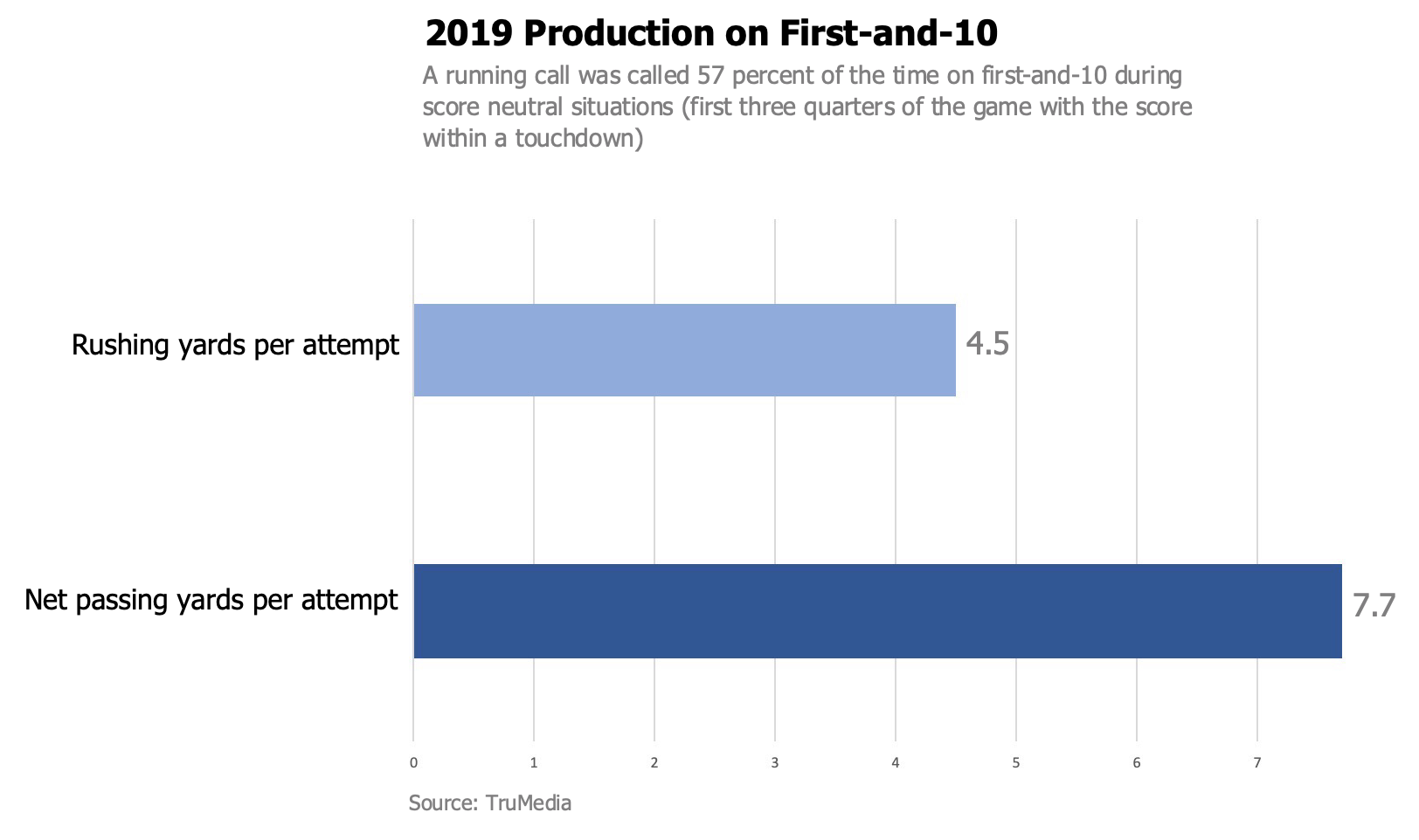 2019 Production on 1st and 10