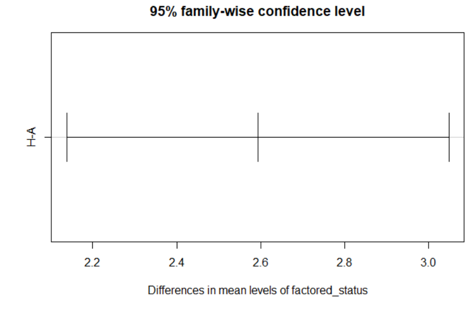 Tukey Mean Difference Plot