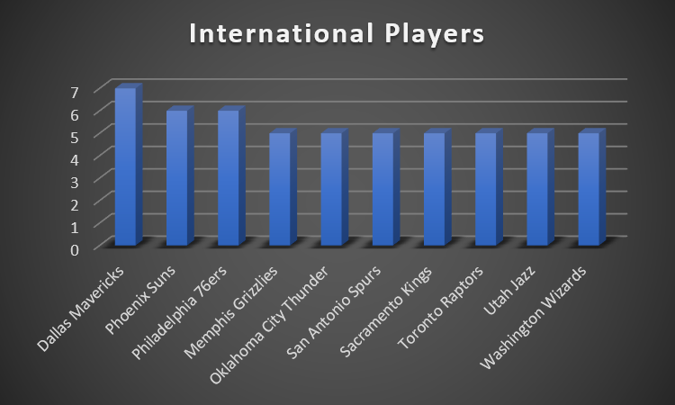 The Growth Of International Players In The Nba