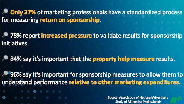 Association of National Advertisers Study of Marketing Professionals Statistics