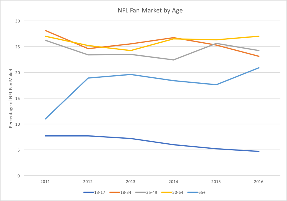 Is the NFL on a Long-Term Decline?
