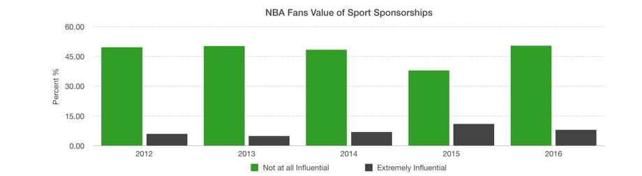 02b34da7f62 ... the small ad on jerseys. Sponsorships Chart