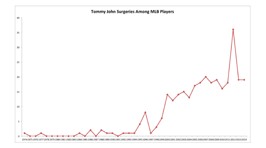 The Tommy John Surgery Explosion in the MLB